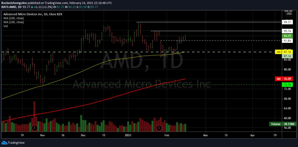 Технический анализ акций компании AMD