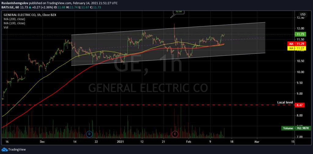Технический анализ акций компании General Eletric