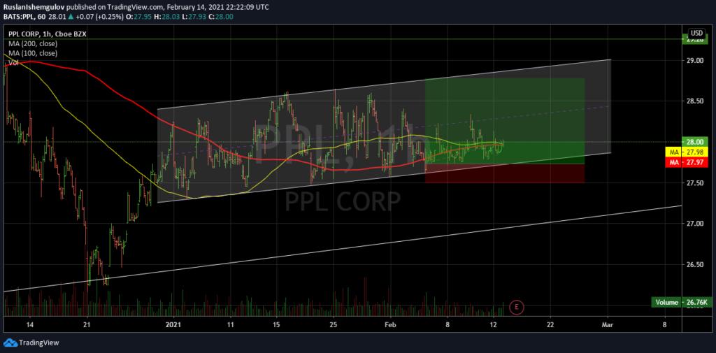 Технический анализ акции компании PPL