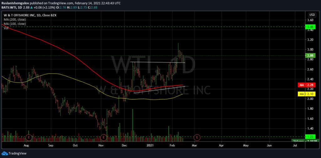 Технический анализ акции компании WTI