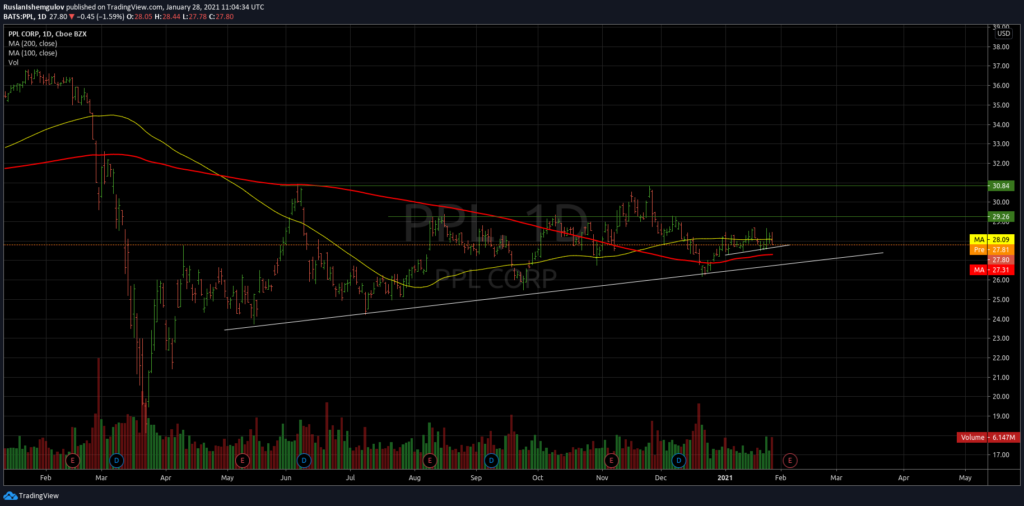 Технический анализ акций компании PPL